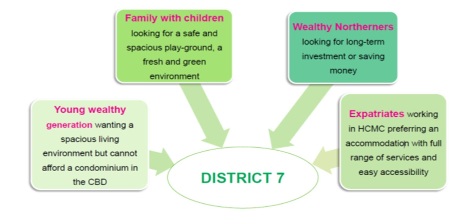 Why invest in District 7