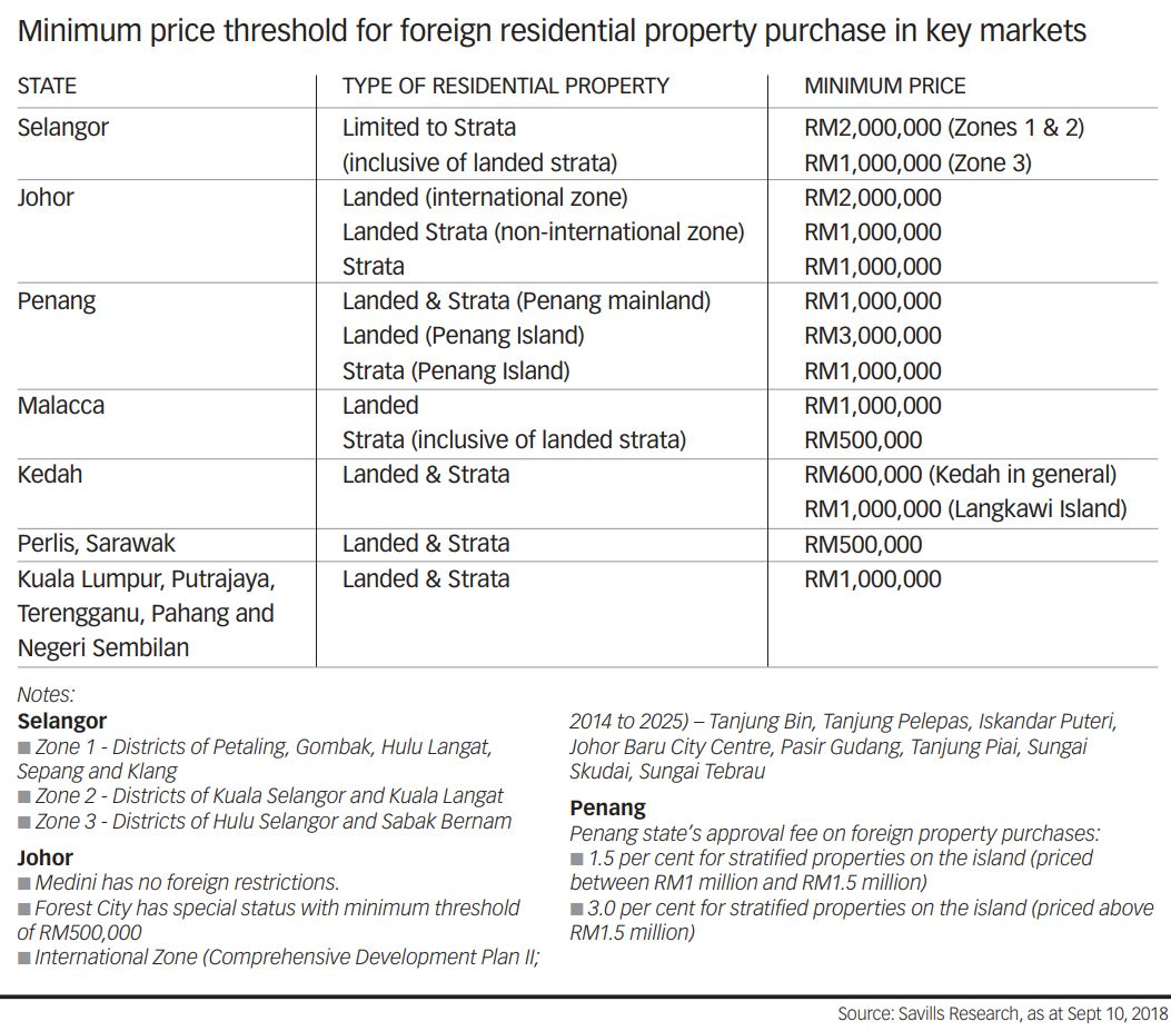 Minimum Price threshold for foreign property investment
