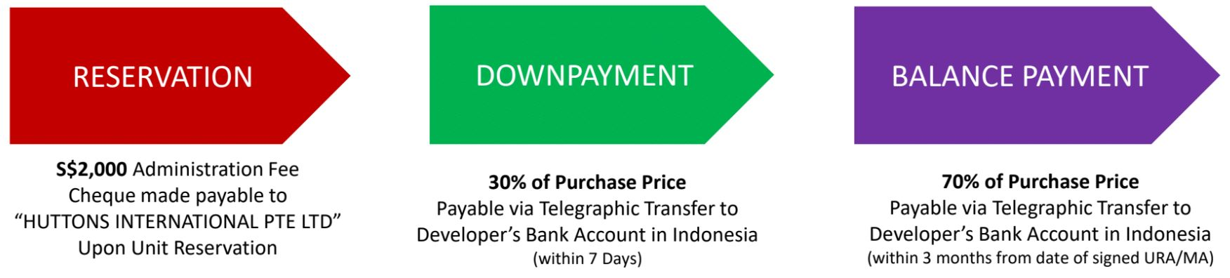 Citadines Berawa Beach Bali Payment Option 1